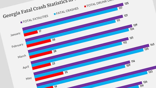 Georgia 2017 Fatal Crash Statistics (latest data as of 2019