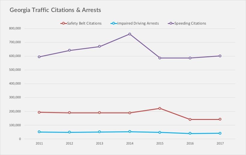 Georgia Traffic Citation Statistics 2018