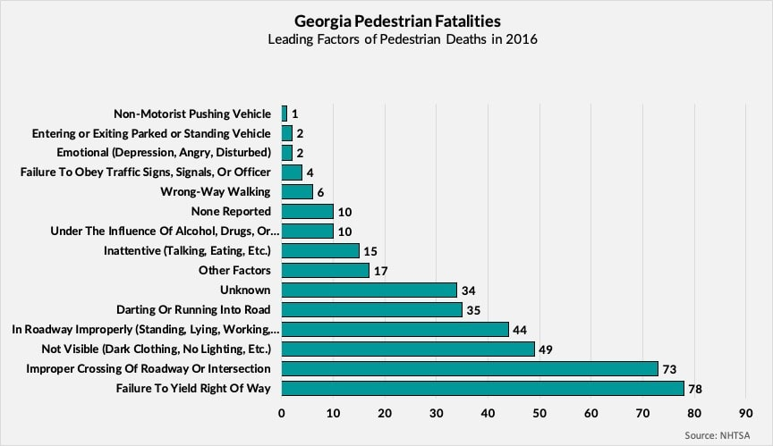 Factors for Georgia Pedestrian Fatalities in 2016