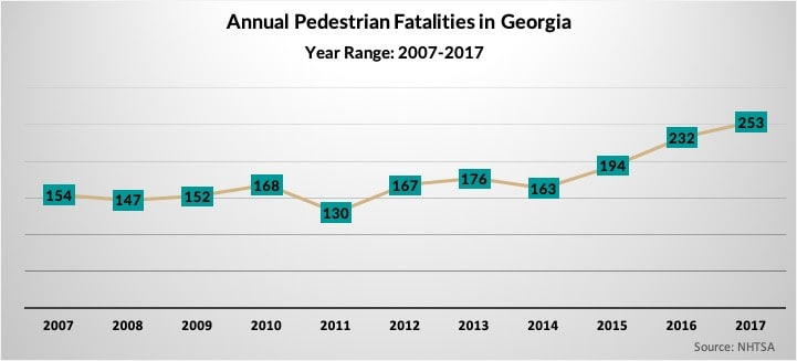 Georgia Pedestrian Fatalities 2007-2017